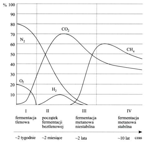 przebieg biodegradacji organicznego materiału